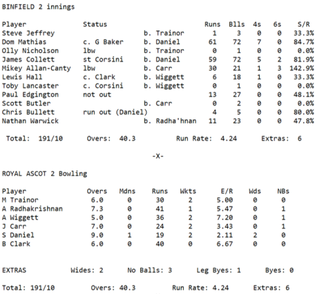 Week 4 2s 1st Innings
